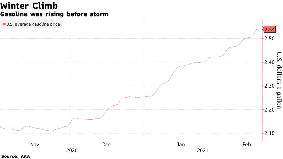 Gasoline was rising before storm