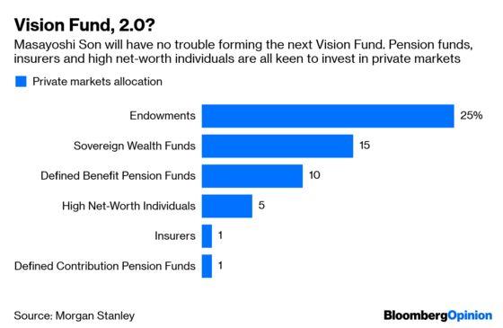 Masayoshi Son Finds an Easy Way to Make $1 Billion a Year