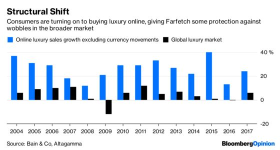 Farfetch's Luxury IPO Timing Looks Impeccable