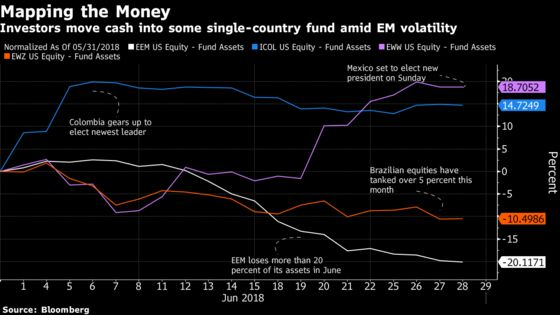 Attention Turns to Mexico-Focused ETF With Sunday's Election Looming