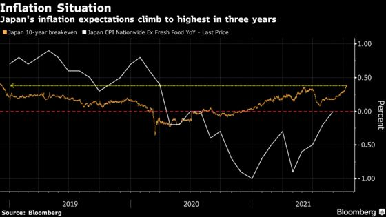 Global Inflation Worries Have Spread to Deflation-Prone Japan