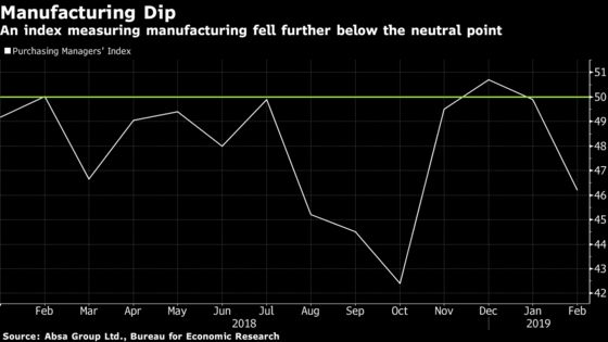 Power Cuts Weigh on South African Manufacturing Sentiment