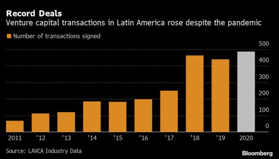 Latin American Startups Had Record Venture Capital Deals in 2020