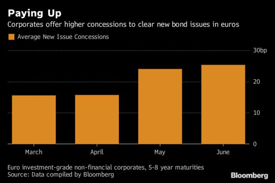 Euro Bond Buyers Reaping Rewards as Companies Pay Up to Sell