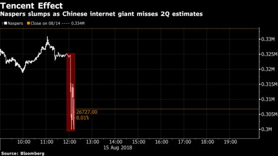 Naspers Tumbles Most Since 2008 After Tencent Misses Estimates
