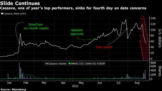 Meme Stock Cassava Loses $2.6 Billion After Data Challenges