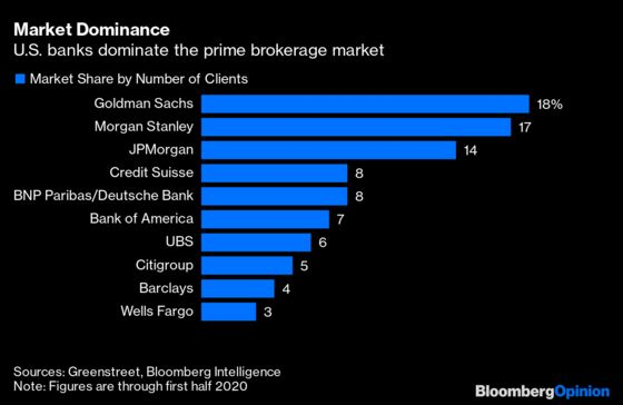 Bankers Love Hedge Funds for a Very Good Reason
