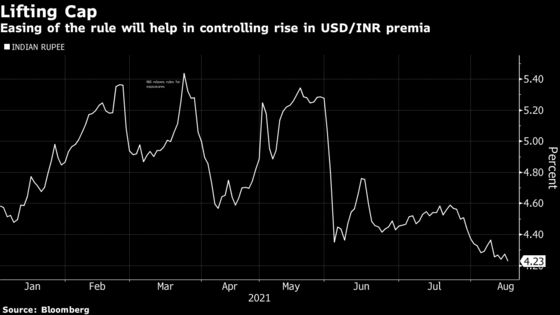 Global Banks May Resume Profitable FX Trade as India Relents