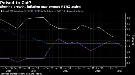 New Zealand Is Poised to Cut Interest Rates as the Economy Cools