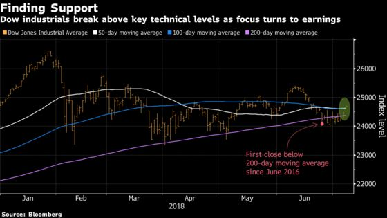 Stock Bulls in Charge as Dow, S&P 500 Test Key Technical Levels