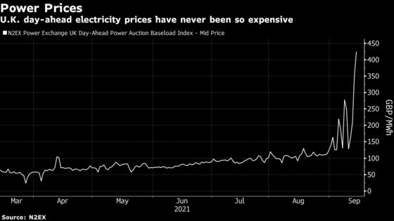U.K.'s Record-Breaking Energy Crunch Explained in Five Charts