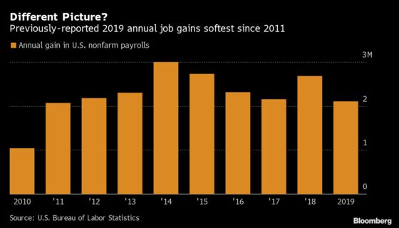 U.S. Hiring Momentum May Endure Even as Pace Trails Last Year's