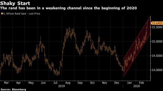 More Pain Seen for S. Africa's Rand After Decade-Worst Start