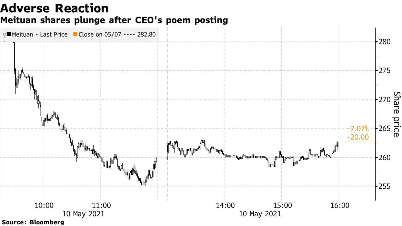 Meituan shares plunge after CEO's poem posting