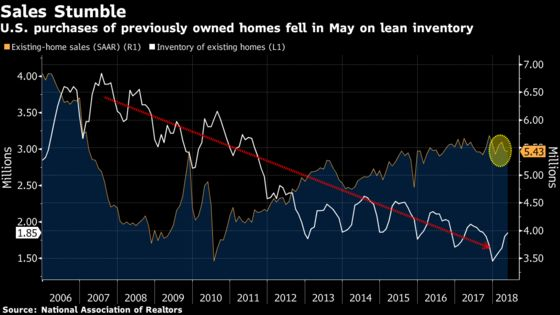U.S. Existing-Home Sales Unexpectedly Fall on Inventory Woes