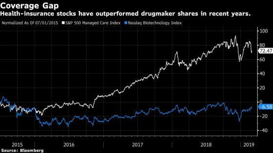 Health-Insurance Stocks Spooked by Democrats' Prescriptions