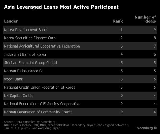 Korea Dominates in Asia Leveraged Loans on Private Equity