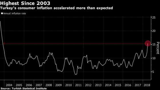 Turk Inflation Accelerates Beyond Forecasts to 15-Year High