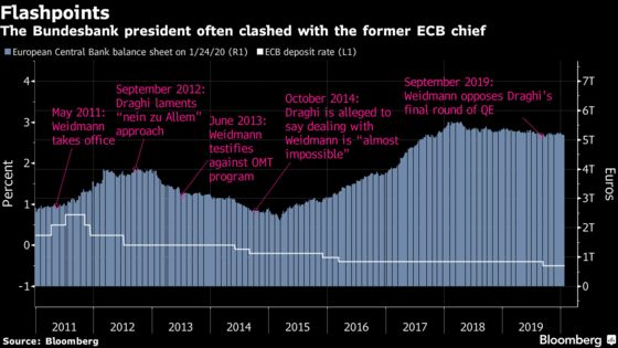 ECB's Naysayer Keeps Quiet in New Era of Bundesbank Playing Ball