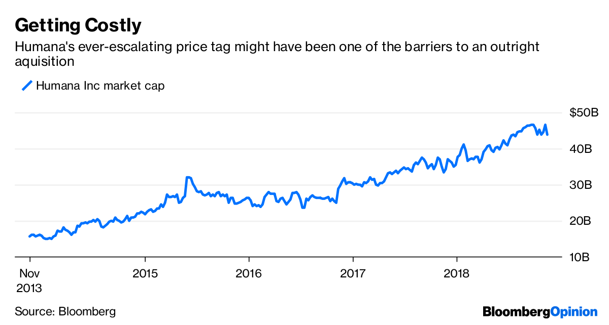 Walgreens and Humana May Regret a Half-Deal - Bloomberg