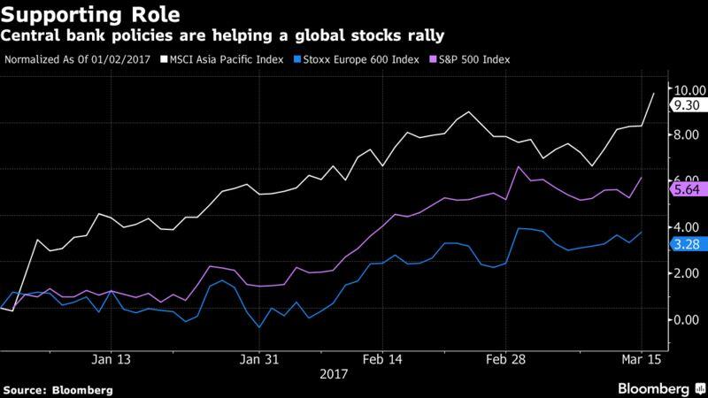 Глобальные акции и облигации в состоянии ралли из-за центральных банков