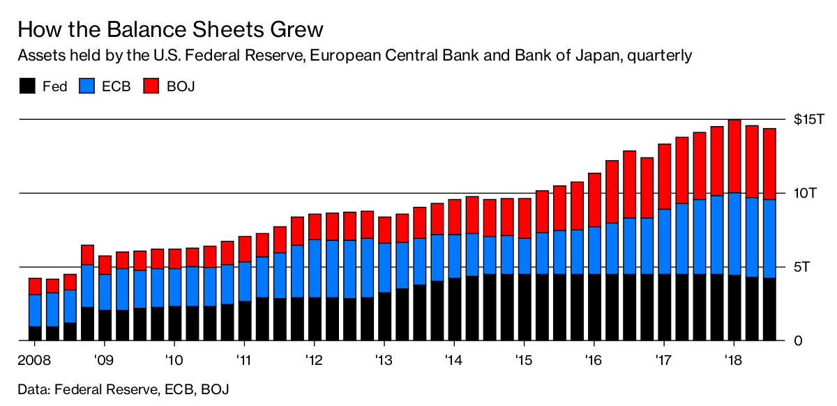 After Years of Easing, Meet Quantitative Tightening