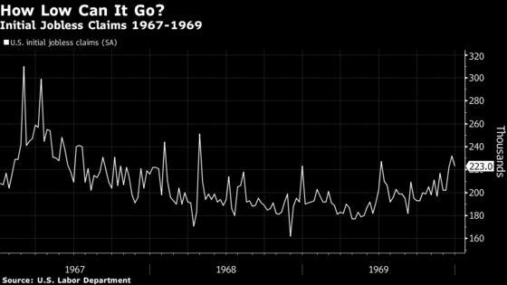 U.S. Jobless Claims Dropped Below 200,000 Half Century Ago