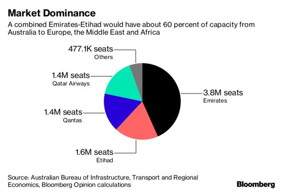 Emirates-Etihad May Be the Airline Deal of the Decade. Here's Why