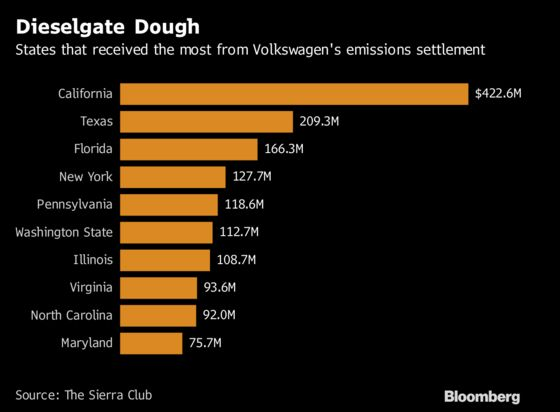 States Got $3 Billion in VW Scandal. Here's How They'll Spend It