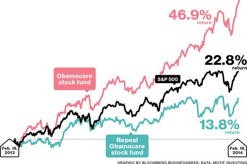 The Markets Go Mad for Obamacare