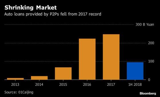 China Lending Crackdown Deals Blow to World's Biggest Car Market