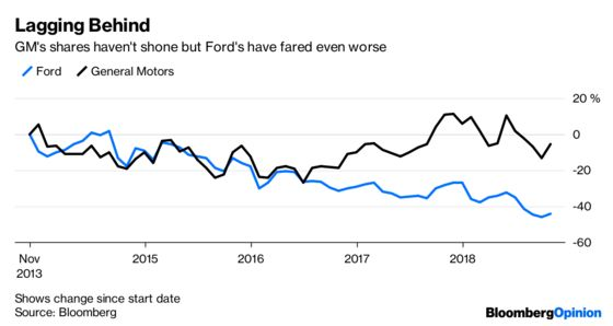 Ford Gets Left at the Lights By General Motors