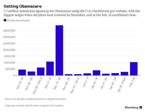 Obamacare, week by week