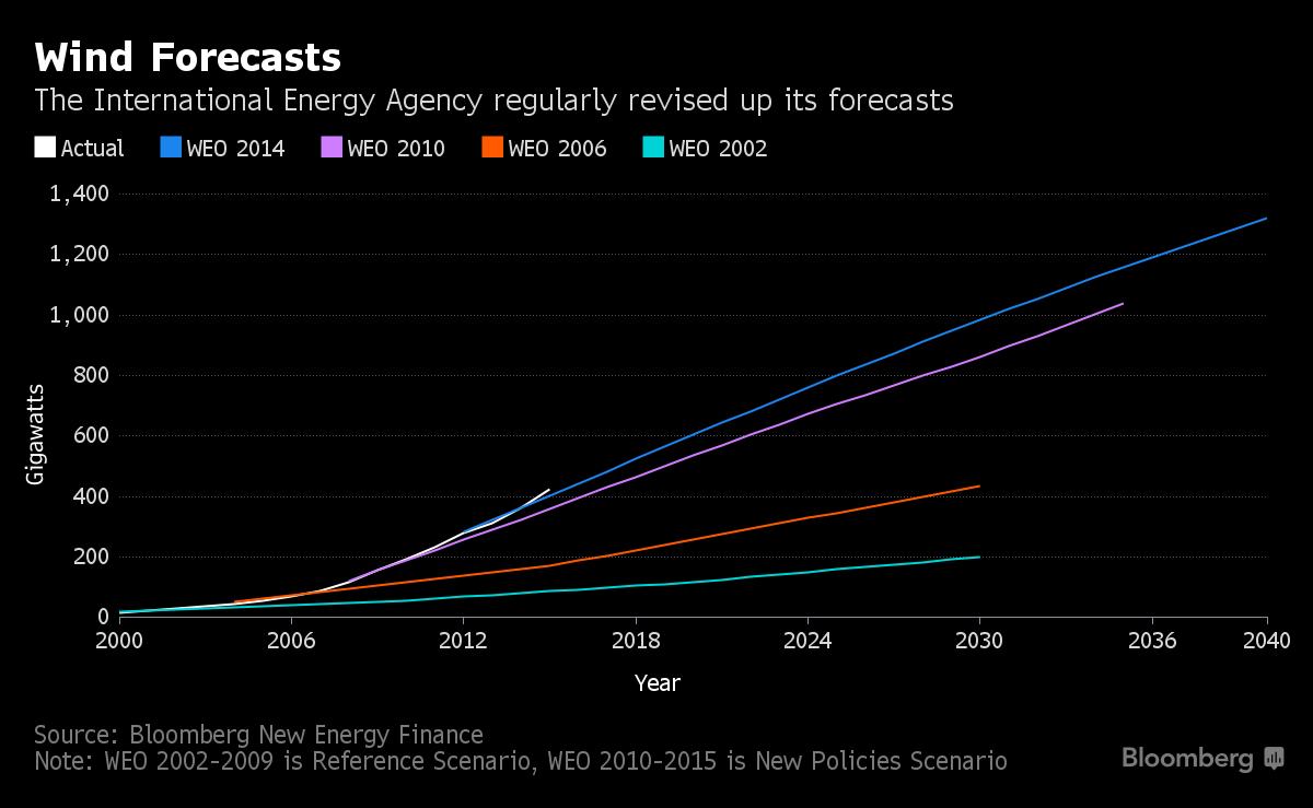Wind Energie Vorhersage