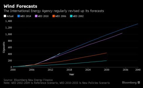 Two Charts That Show How Renewable Energy Has Blown Away