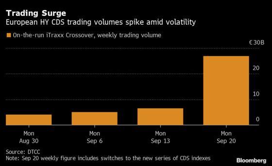 Evergrande Shock Makes Corporate Bond Traders Focus on Liquidity