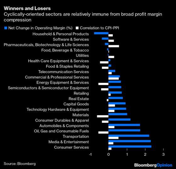 When Will Stocks Drop? WatchProfit Margins (and Get Nervous)