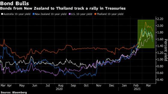 Kiwi Bonds Surge Amid Global Debt Rally Fueled by Treasuries