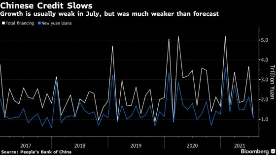 China's Credit Expands at Slowest Pace Since February 2020