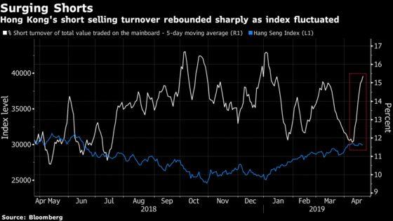Short Sellers Return to Hong Kong After Stocks Enter Bull Market
