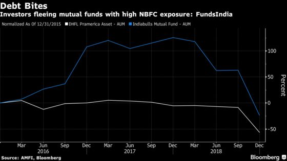Two Indian Funds See Assets Drop by Half Amid Exit From Risk