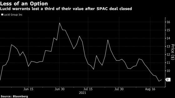 Lucid's SPAC Investors Could Be Forced to Endure a Windfall