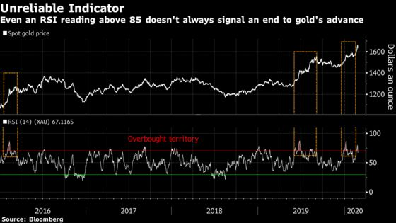 History ShowsGold's Rally May Only Just Be Getting Started
