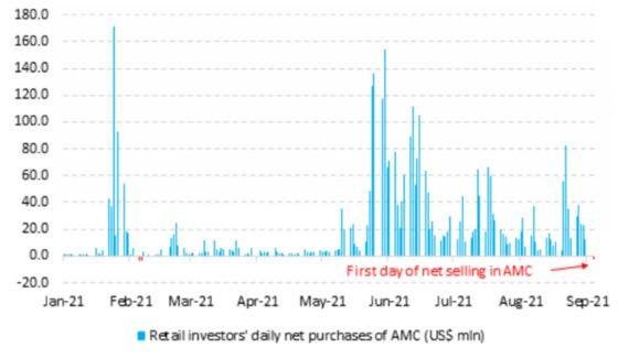 Retail Traders Cashing In AMC's Gains Showcase Growing Fatigue