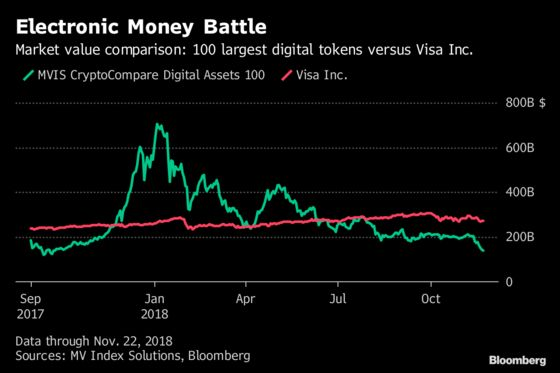 Crypto's $700 Billion Swoon Bloodies 'Electronic Cash'Dream