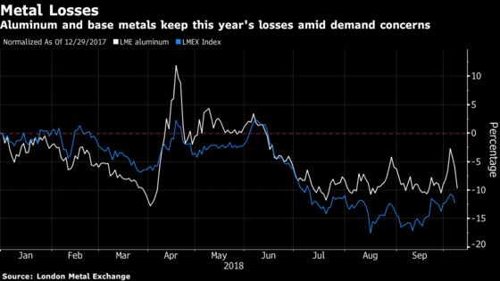 As LME Week Opens, Metals Sink Again With Aluminum Pacing Drop