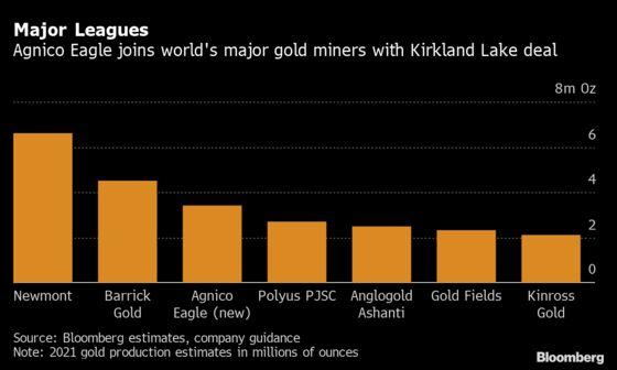 Agnico's Low-Premium Deal With Kirkland Propels Stocks Drop