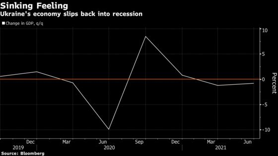 Ukraine's Economy Back in Recession as Virus, Rate Hikes Weigh