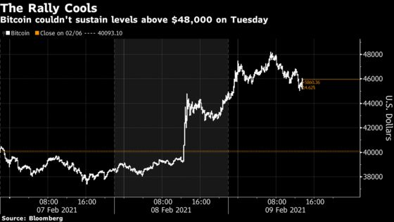 Bitcoin's Tesla-Driven Rally Fizzles After Prices Hit $48,000