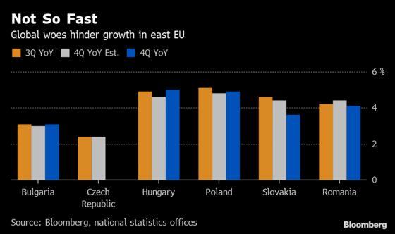 East EU's Economic Growth Slows as Export Demand Deteriorates